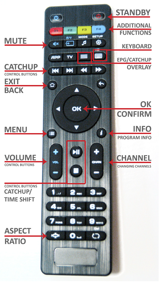 Remote Control & all them buttons, what are they for.