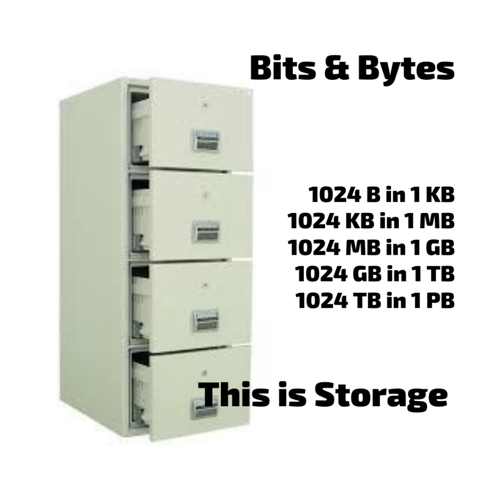 Bits and bytes Storage