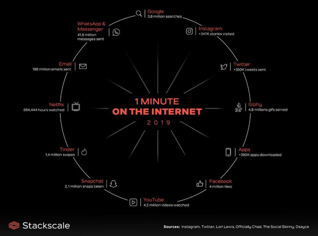 Elke seconde vinden miljoenen e-mails, klikken en zoekopdrachten plaats via het world wide web.